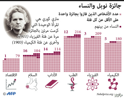 جائزة نوبل والنساء