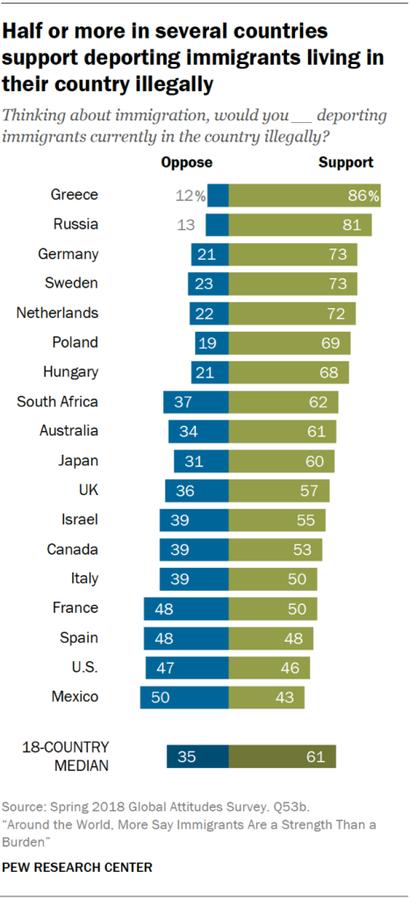 أرقام تظهر آراء سكان الدول التي شملها الاستطلاع بشأن ترحيل المقيمين غير الشرعيين
