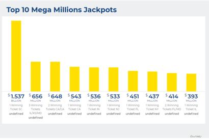 أكبر الجوائز في تاريخ ميغا مليونز
