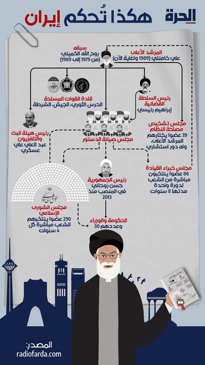 آلية الحكم في إيران