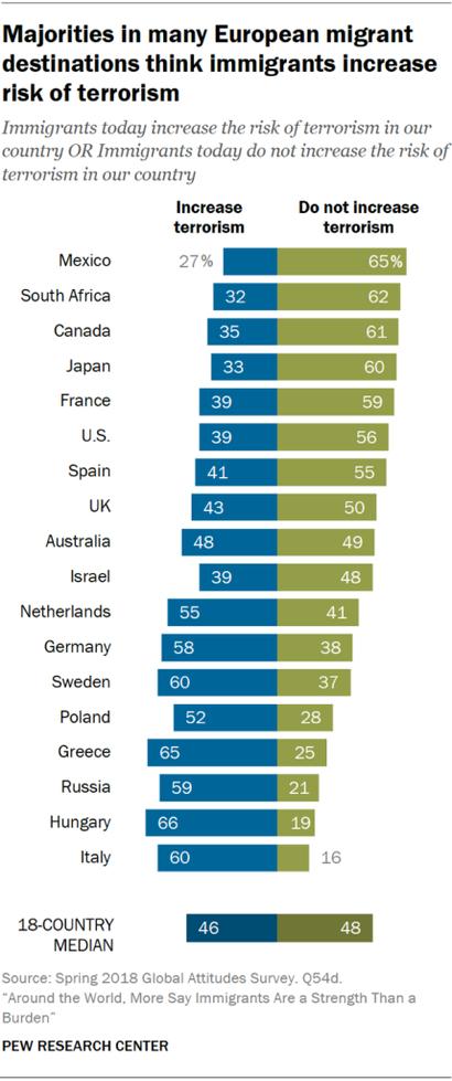 أرقام تظهر آراء سكان الدول التي يقصدها المهاجرون بشأن ارتباط المهاجرين بالإرهاب