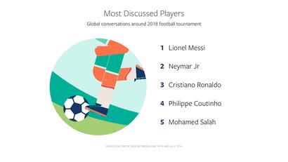 أكثر اللاعبين ظهورا في النقاشات. بحسب تقرير فيسبوك