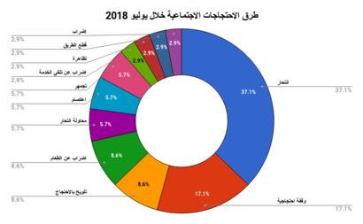 طرق الاحتجاجات الاجتماعية والمهنية خلال شهر يوليو- الشبكة العربية لمعلومات حقوق الإنسان