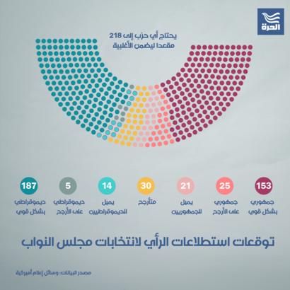 توقعات استطلاعات الرأي لانتخابات مجلس النواب
