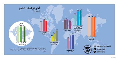 صندوق النقد الدولي-آفاق الاقتصاد العالمي 2018