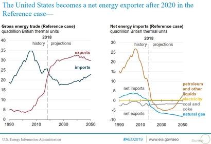 توجهات استيراد وتصدير النفط للولايات المتحدة