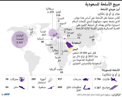 أبرز موردي الأسلحة للسعودية