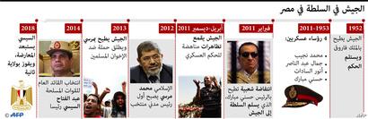 السلطة في مصر