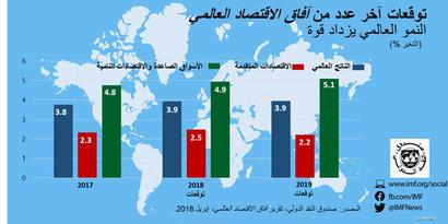 آفاق الاقتصاد العالمي 2018