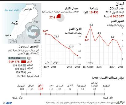 حراك شعبي غير مسبوق في لبنان ضد الفساد