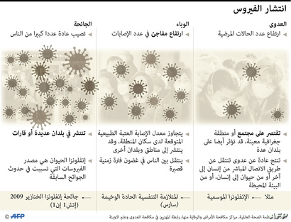 """الفرق بين الوباء و""""الجائحة"""""""