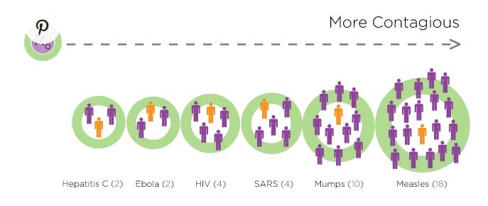 مقارنة معدلات العدوى لعدد من الأمراض المعدية وفقا لقيمة R0  لكل مرض
