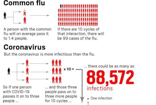 الشخص المصاب بكوفيد-19 يستطيع نقل المرض إلى أكثر من 80 ألف شخص خلال عشر دورات معدية