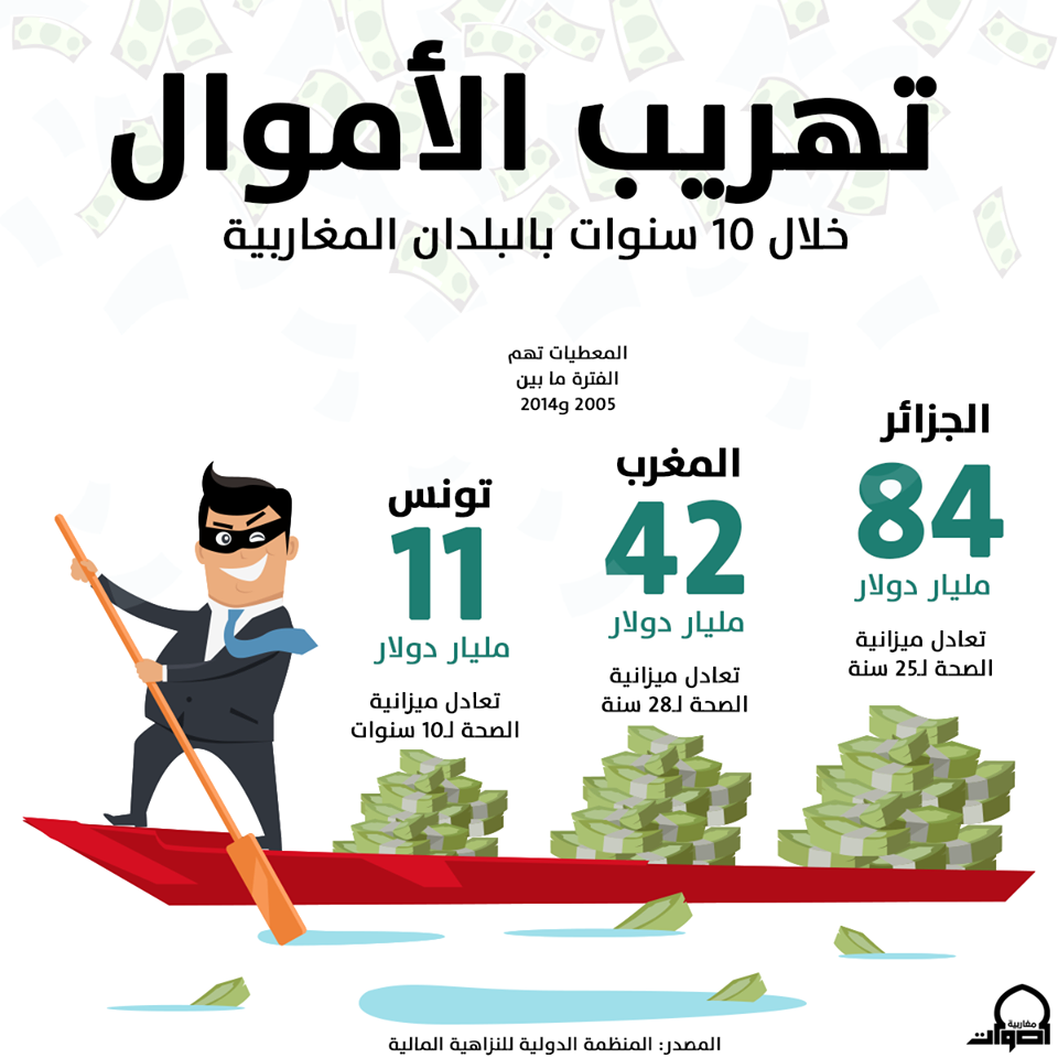 هذه كمية الأموال المهربة من بلدك خلال 10 سنوات