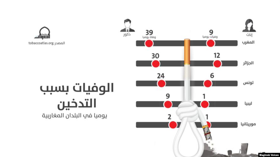 التدخين في البلدان المغاربية