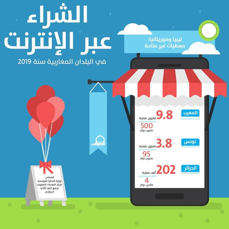 الشراء عبر الإنترنت في البلدان المغاربية