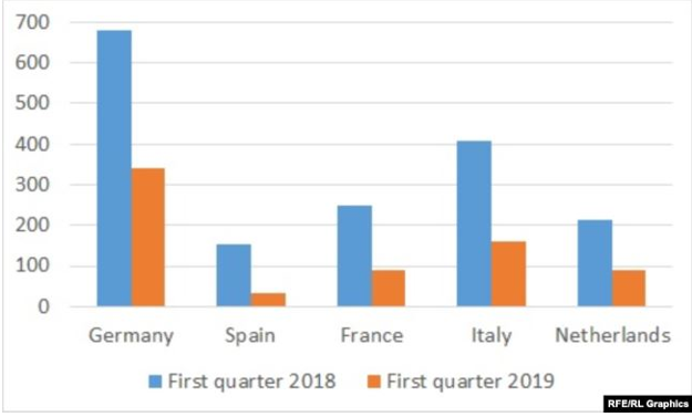 جدول يوضح مستوى التبادل التجاري بين إيران وعدد من الدول الأوربية