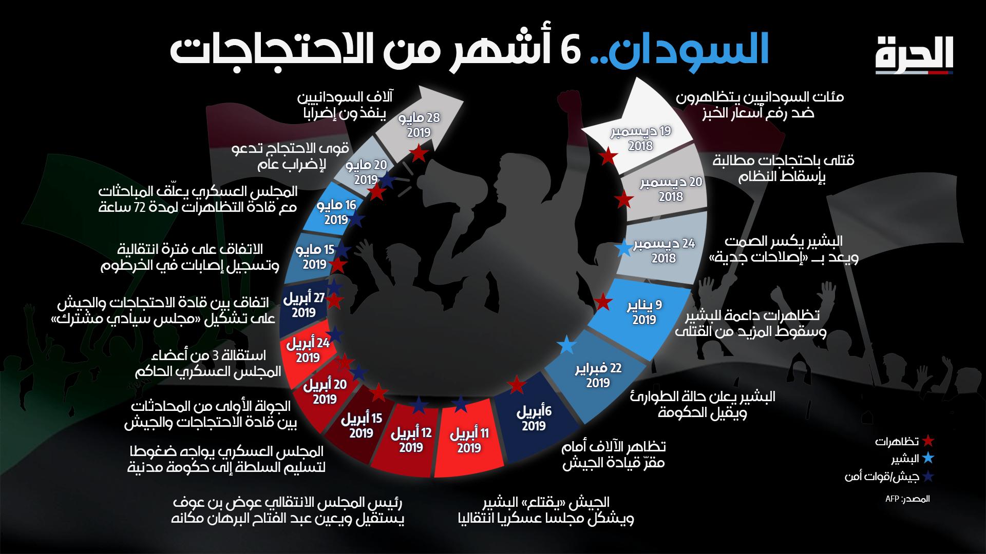 مسار احتجاجات السودان منذ انطلاقها