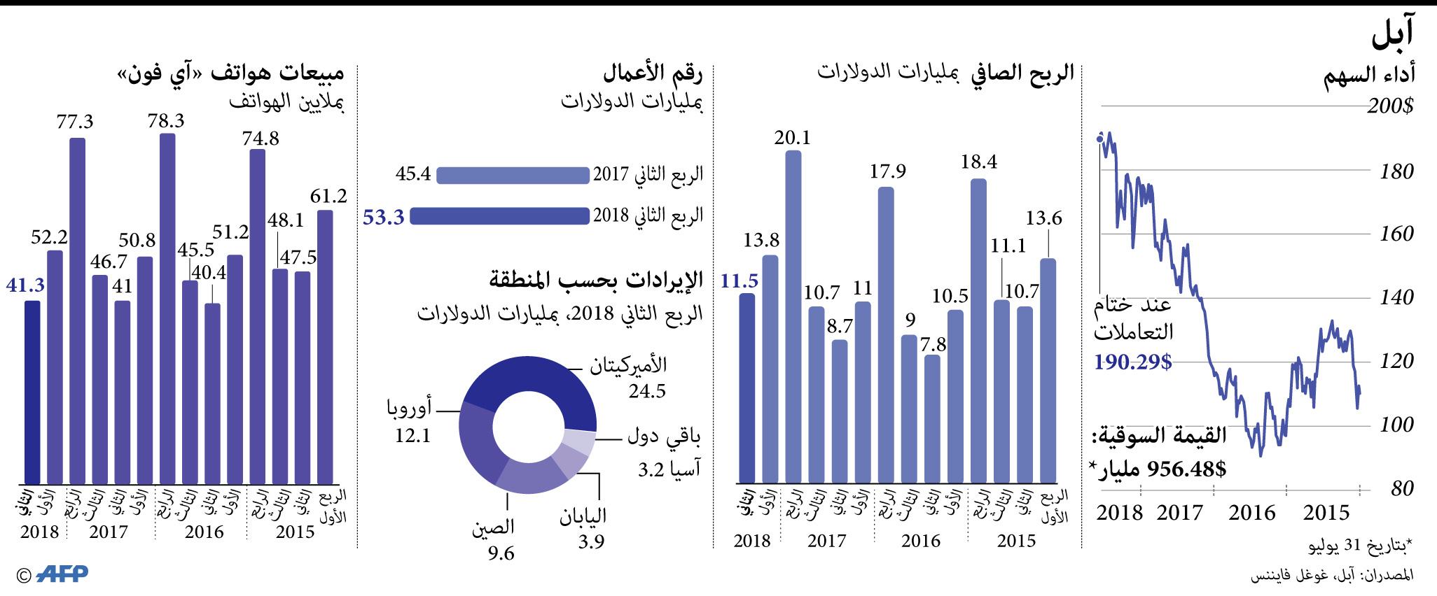 إيرادات أبل منذ 2015