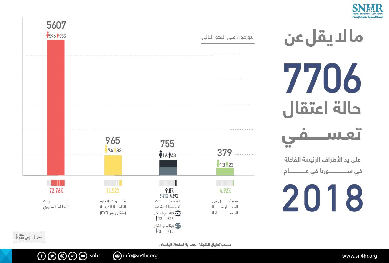 إحصاءات الشبكة السورية لحقوق الإنسان حول أعداد المعتقلين تعسفيا في 2018