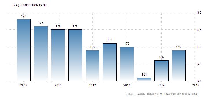 مستويات الفساد في العراق-منظمة الشفافية الدولية
