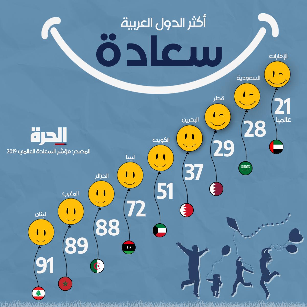 الدول العربية الأكثر سعادة لعام 2019