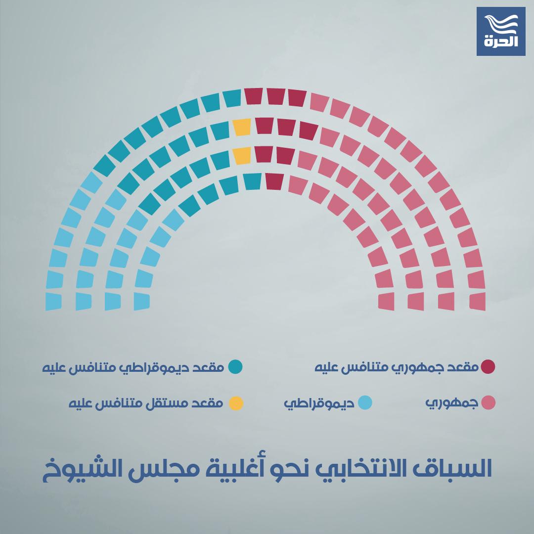 السباق الانتخابي نحو أغلبية مجلس الشيوخ