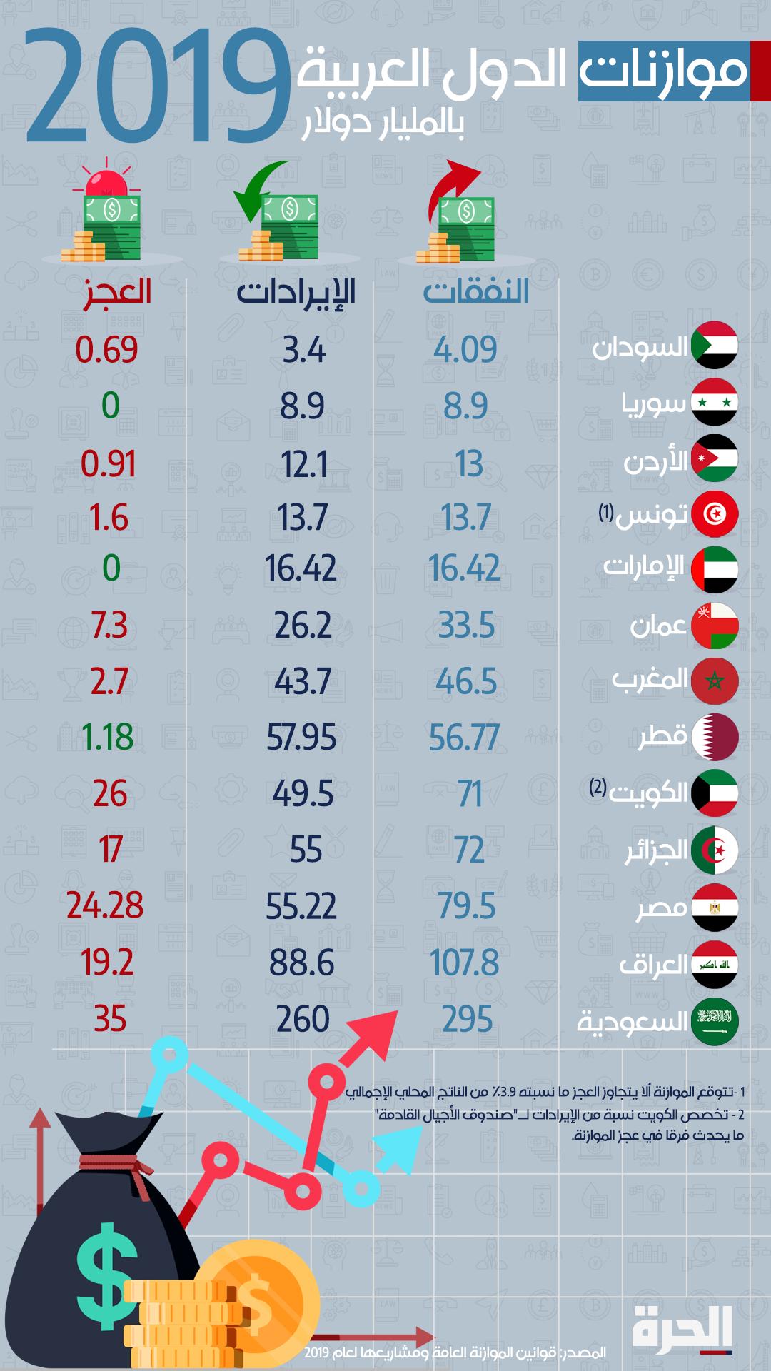 موازنات الدول العربية 2019