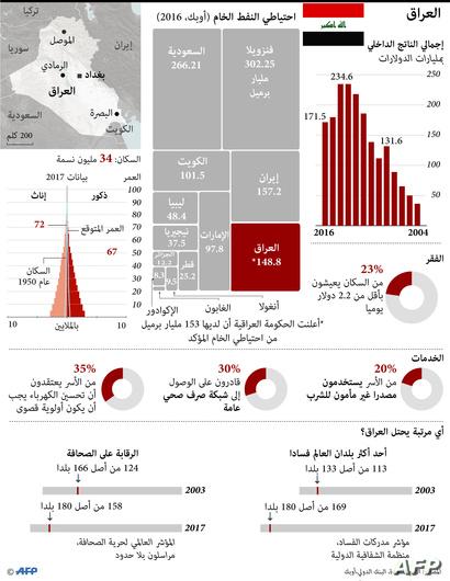العراق بلغة الأرقام