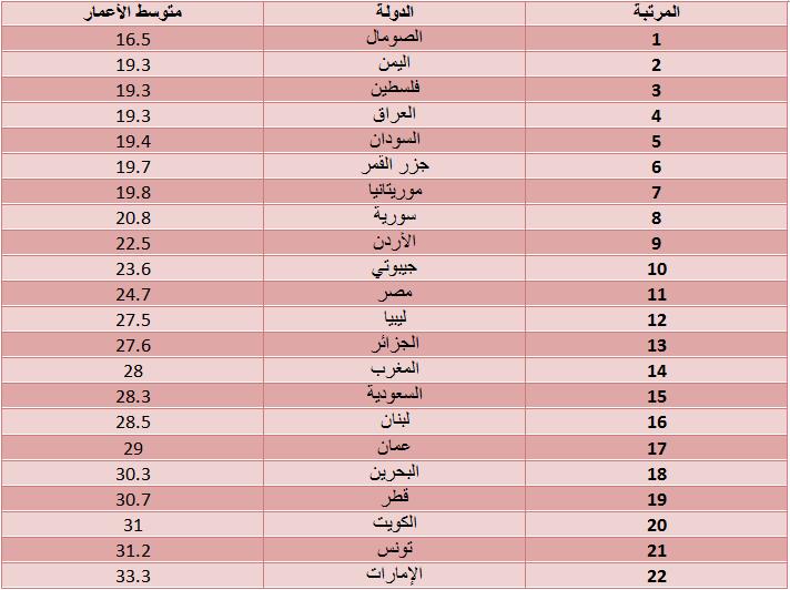 متوسط الأعمار في الدول العربية