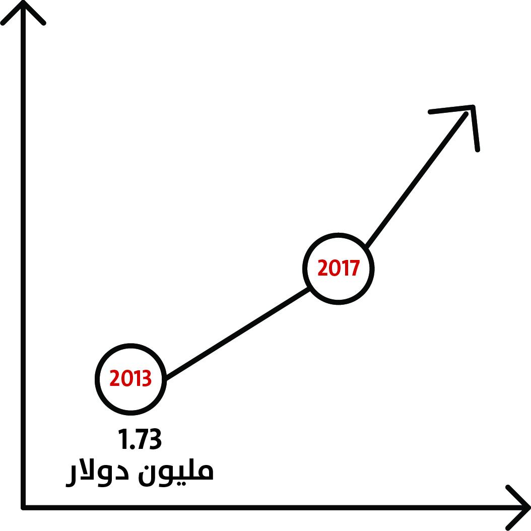 ارتفعت واردت اليمن من الملابس المستعملة من 1.73 مليون دولار إلى حوالي 3 مليون دولار
