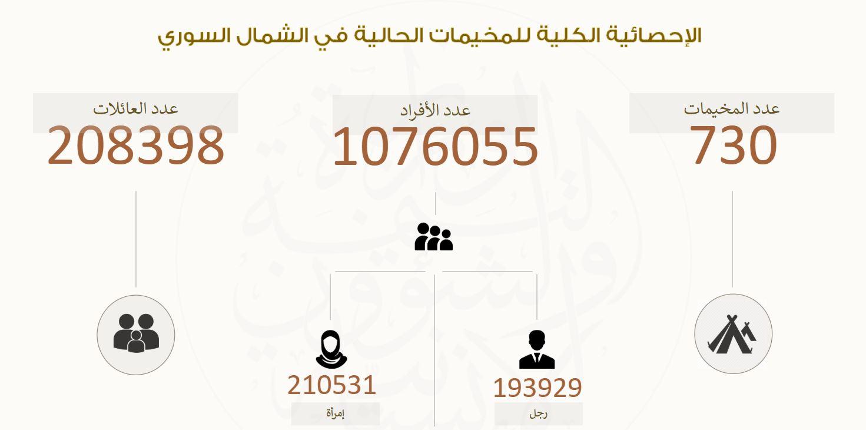 أعداد اللاجئين في المخيمات شمال غرب سوريا