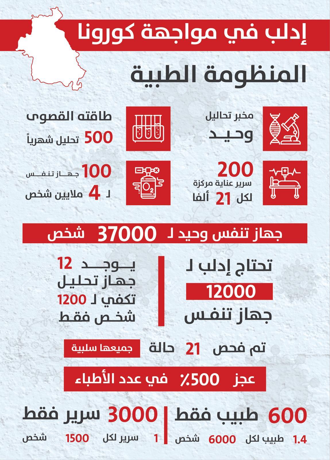 مخطط بالأرقام يوضح الوضع الصحي في إدلب لمواجهة كورونا