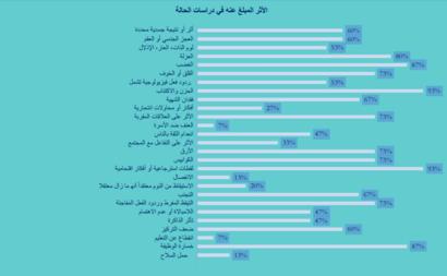 المصدر: منظمة محامون وأطباء من أجل حقوق الإنسان